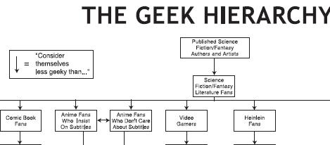 geek-hierarchy.jpg