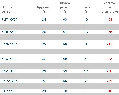 congressional-approval-2007-08-13.jpg