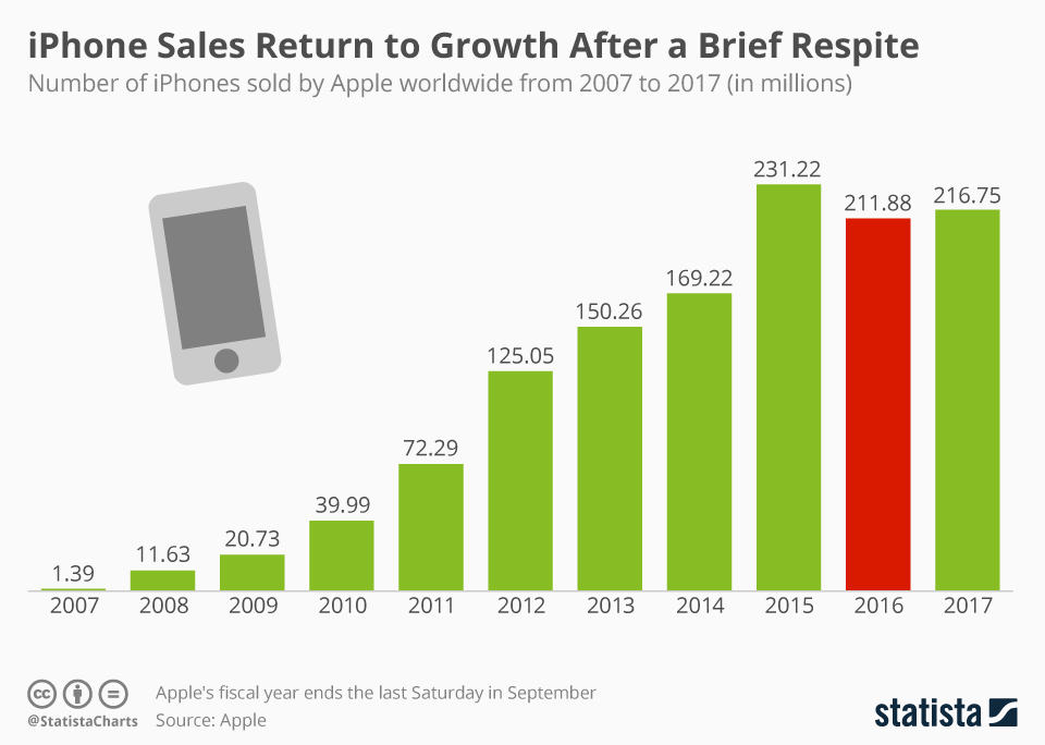 Annual Apple iPhone sales