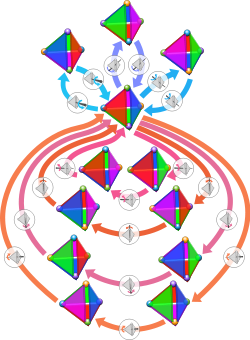 250px-Tetrahedral_group_2.svg.png
